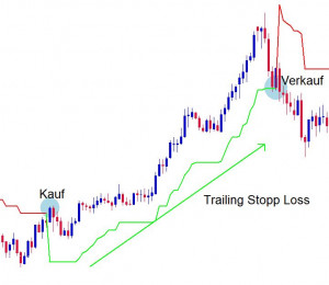 Trailing Stopp mit Supertrend
