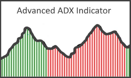 Advanced ADX Indicator