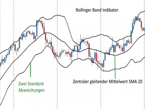Einfaches Swing Trading