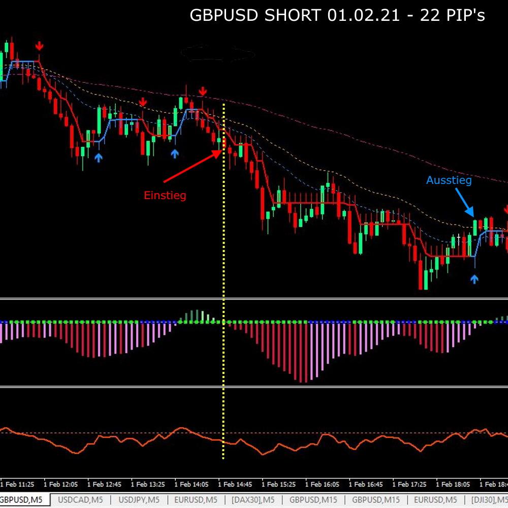 GBPUSD Short