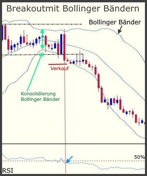 Bollinger Band Indikator