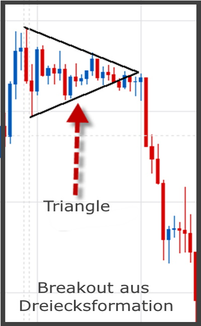Forex Currency Breakouts