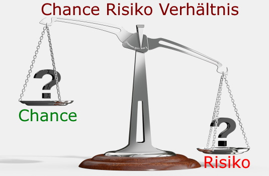 Chance / Risiko Verhältnis