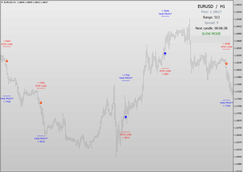 Forex Ghost Scalper Strategy