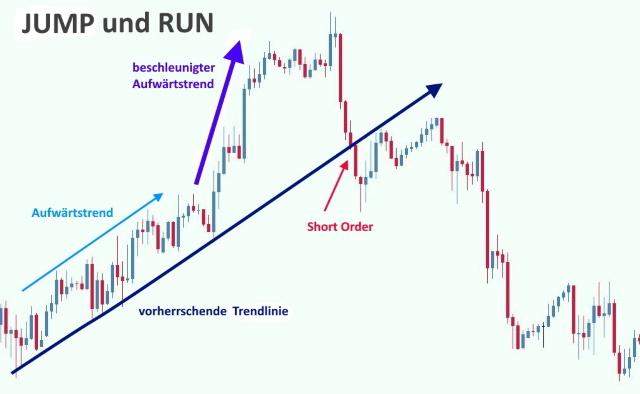 Chart Pattern Strategie