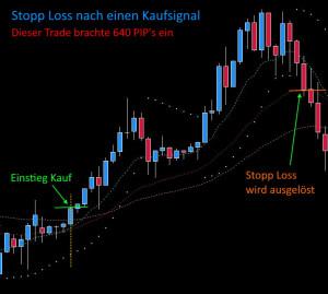 Profit System Stopp Loss an EMA25