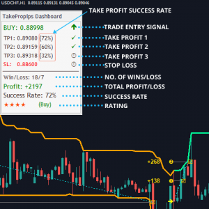 Forex Donchian Pro Trend Scanner Indicator