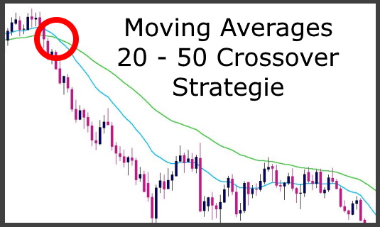 Moving Averages 20-50 Crossover Strategie