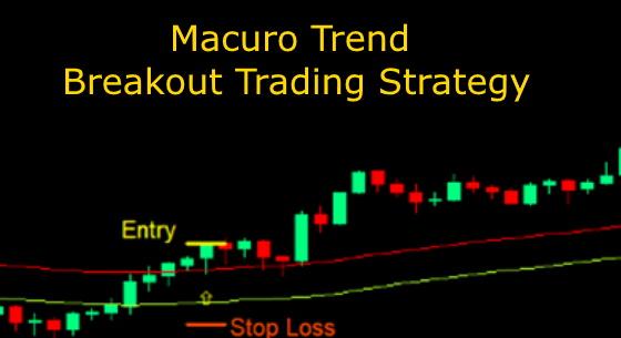 Trend Breakout Strategy