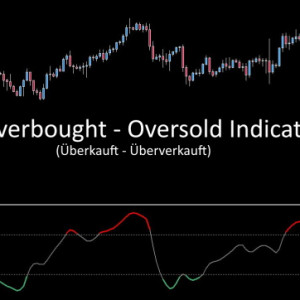 robusten Indicator