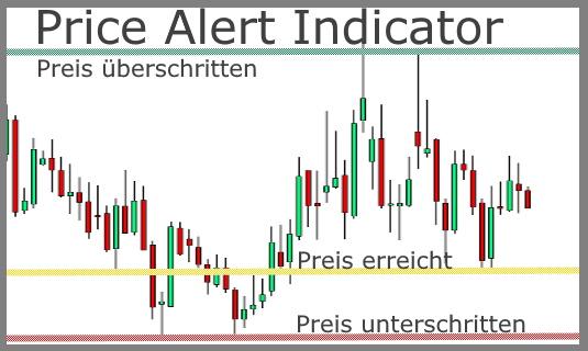 Price Alert Indicator