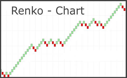 Renko-Chart