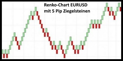 What is a Renk chart