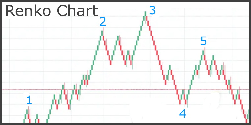 What is a Renko Chart