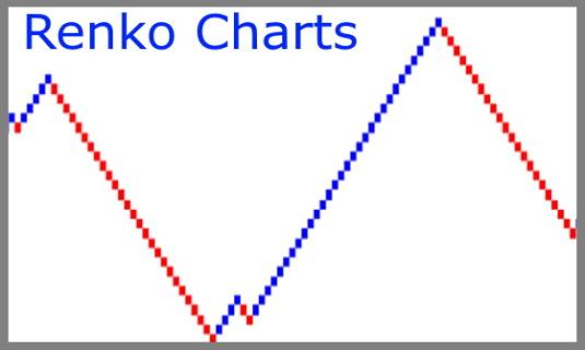 Renko Charts