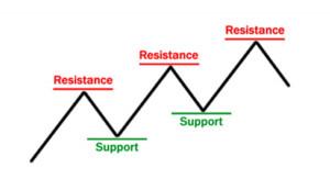 Widerstand und Unterstützung