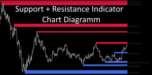 Support uns Resistance Indicator