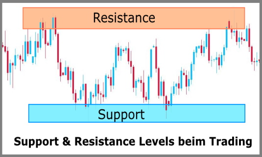 Support + Resistance beim Trading