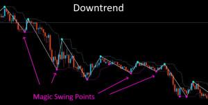 Magic Swing Points Strategie