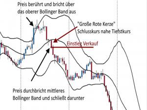 Swing Trading Verkaufstrade