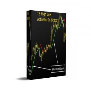 Veränderung des Marktmomentums