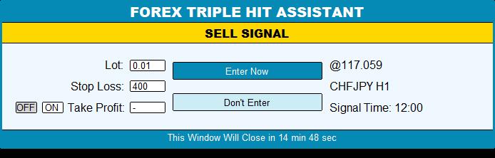 Forex Triple Hit Assistant